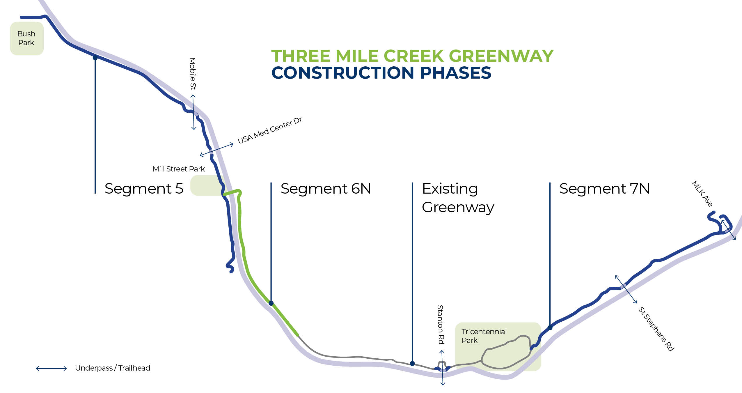 Three Mile Creek Construction Phases Diagram
